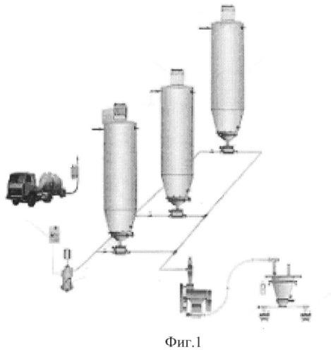 Линия подачи муки к тестоприготовительному агрегату