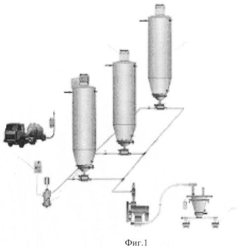 Способ подачи муки к тестоприготовительному агрегату