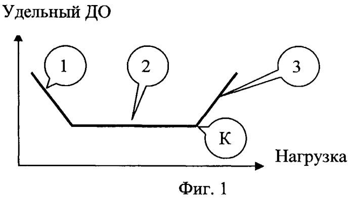 Способ определения (оценки) физической работоспособности по динамике отношения минутного объема дыхания к мощности возрастающей нагрузки