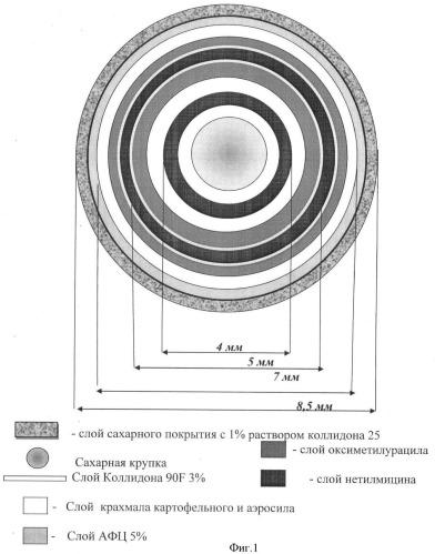 Драже с оксиметилурацилом и нетилмицином для лечения инфекционных заболеваний кишечника