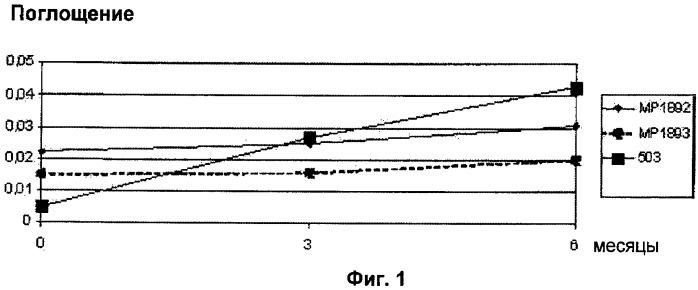 Лиофилизированная инъецируемая фармацевтическая композиция полусинтетических алкалоидов vinca и углевода, стабильная при комнатной температуре