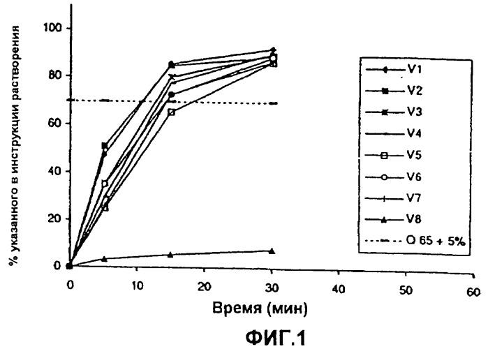 Фармацевтическая комбинация этинилэстрадиола и дроспиренона для использования в качестве контрацептива