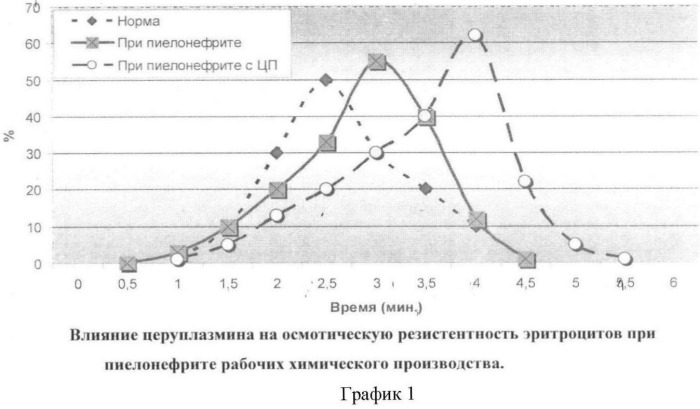 Способ лечения эндотоксикоза при хроническом пиелонефрите