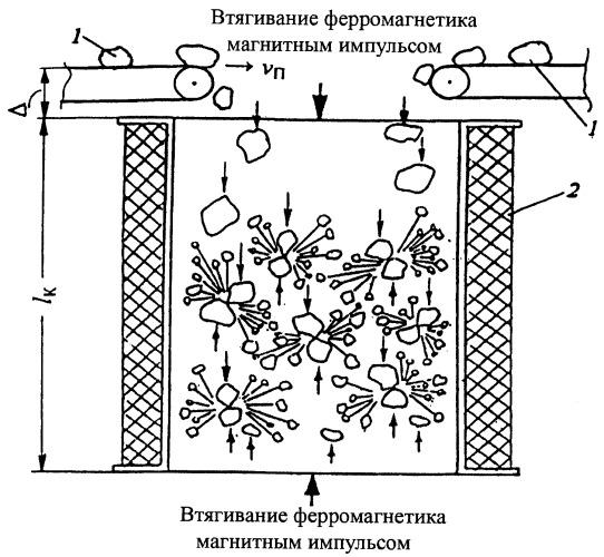 Способ селективного разупрочнения и дезинтеграции материала, содержащего ферромагнитные компоненты