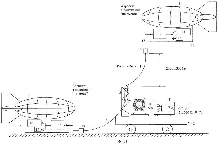 Способ электроснабжения привязного аэростата и устройство для его реализации