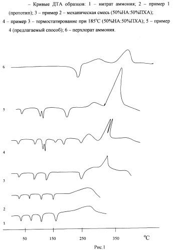 Способ получения окислителя энергетических конденсированных систем