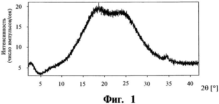 Аморфная форма n-{2-фтор-5-[3-(тиофен-2-карбонил)-пиразоло[1,5-a]-пиримидин-7-ил]-фенил}-n-метил-ацетамида, способ ее получения, содержащая указанную аморфную форму фармацевтическая композиция (варианты) и лекарственное средство и способ лечения и/или профилактики нервных расстройств