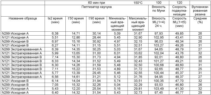 Газовые сажи с низким содержанием пау и способы их производства