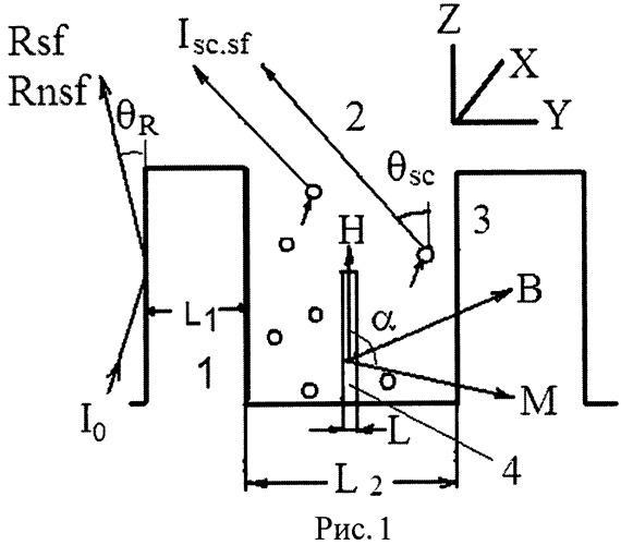 Способ исследования магнитно-неколлинеарного состояния нанослоя