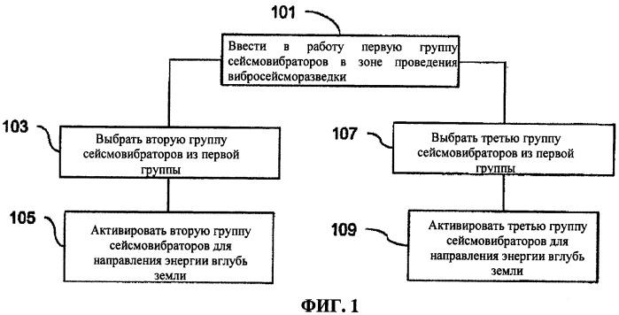 Способ выбора параметров динамических источников для получения данных сейсмических вибраторов