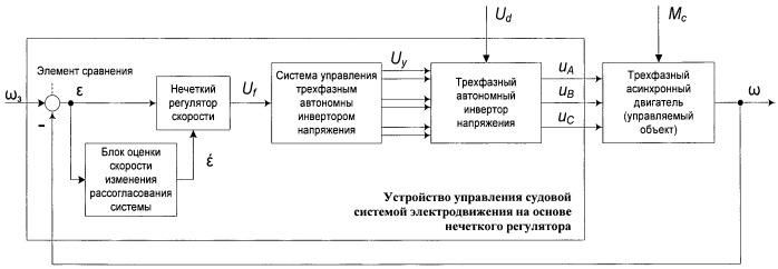 Устройство управления судовой системой электродвижения на основе нечеткого регулятора