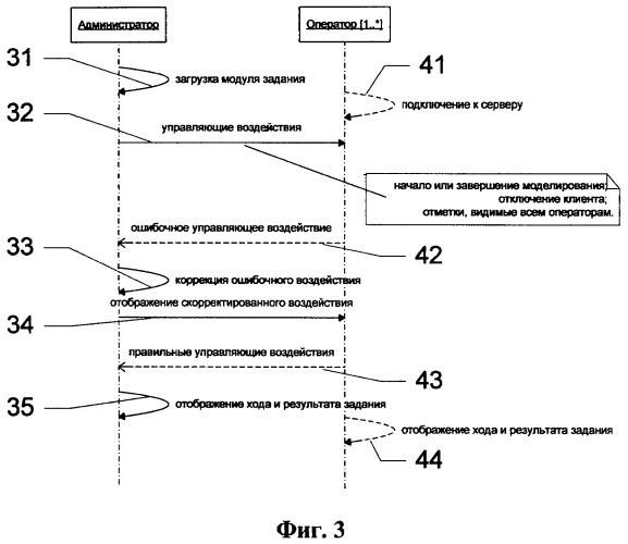 Способ и система автоматизированного коллективного моделирования объекта