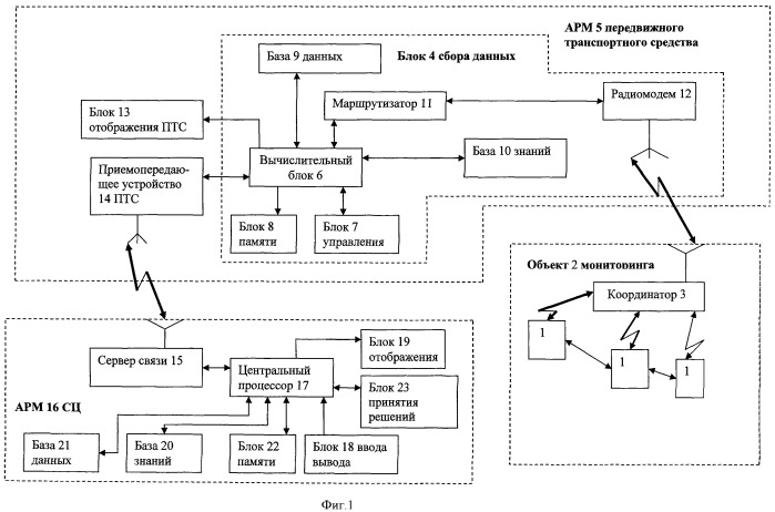 Система мониторинга потенциально опасных объектов инфраструктуры железнодорожного транспорта