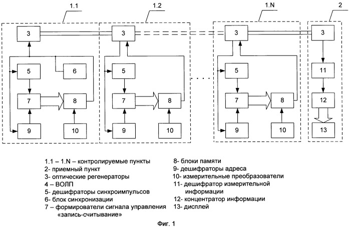 Система сбора, обработки и передачи измерительной информации с последовательным расположением объектов на магистрали большой протяженности