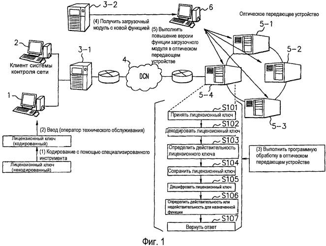Способ и система управления дополнительными функциями и носитель записи для цифрового устройства