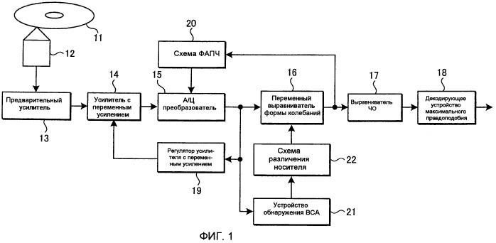 Оптический носитель записи, способ изготовления оптического носителя записи, способ обработки сигнала воспроизведения и способ оценки