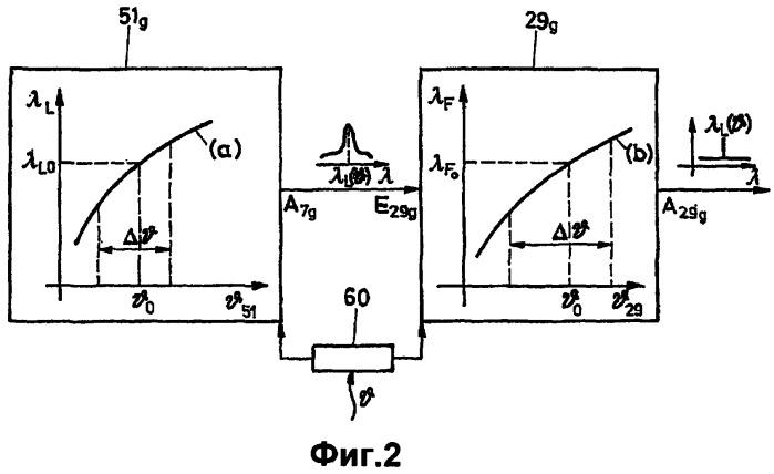 Способ генерации выходного лазерного света с требуемой характеристикой, лазерная система и транспортное средство, имеющее лазерную систему