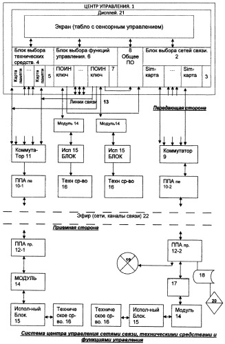 Способ интеграции функций управления техническими средствами посредством сетей связи и система его реализации