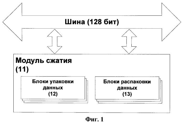 Способ и устройство сжатия данных