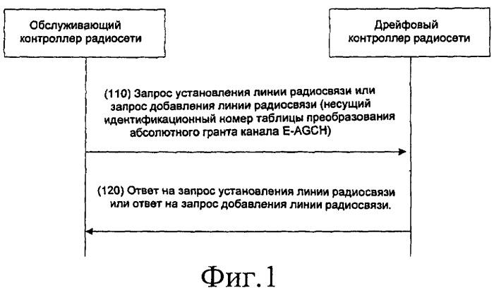 Способ конфигурирования таблицы преобразования абсолютного гранта для дрейфового контроллера радиосети
