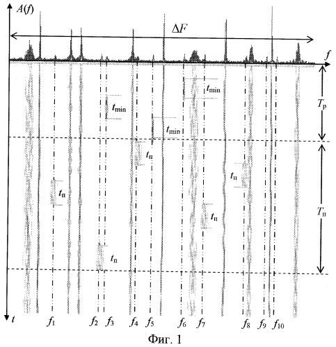 Способ радиоподавления каналов связи