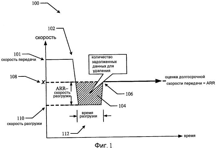 Система и способ адаптации к перегрузке сети