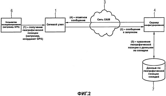 Способ обнаружения и конфигурирования сетевого узла