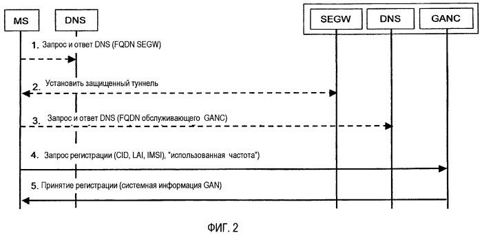 Способ и устройство для обеспечения передачи обслуживания из наземной мобильной сети доступа wcdma в сеть общего доступа