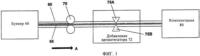 Способ и устройство для изготовления курительных изделий