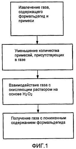 Способ уменьшения содержания формальдегида в газе