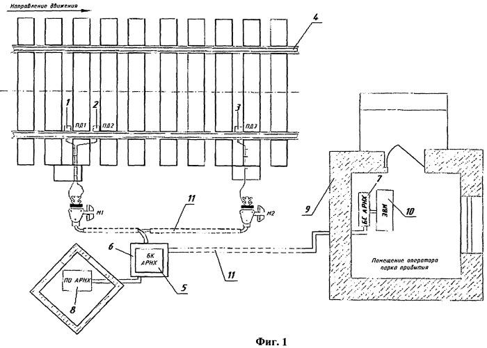 """Автоматизированная система контроля ходовых частей вагонов с автоматизированным рабочим местом осмотрщика вагонов при встрече поезда """"сходу"""""""