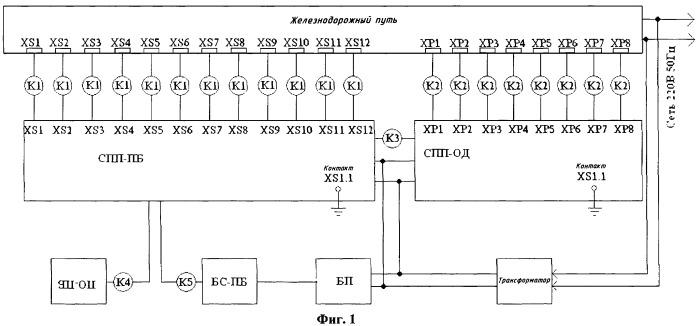 Автоматизированная система контроля ходовых частей вагонов