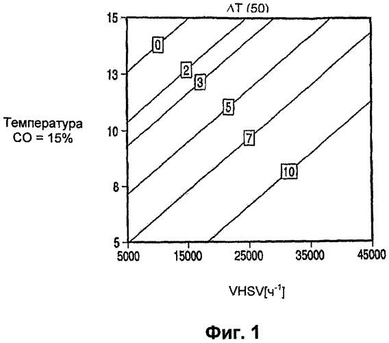 Технологический режим для pt-re биметаллических катализаторов конверсии водяного газа, катализаторы