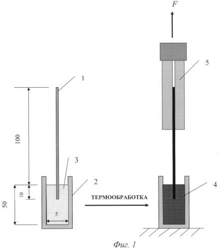 Способ приготовления композиции для пропитки углеродного волокна
