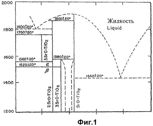 Оксиды стронция и титана и истираемые покрытия, полученные на их основе