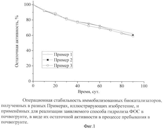 Способ ферментативного гидролиза фосфорорганических соединений в почвогрунте