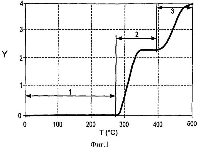 Процесс поэтапного нагревания в шахматном порядке пластов, содержащих углеводороды