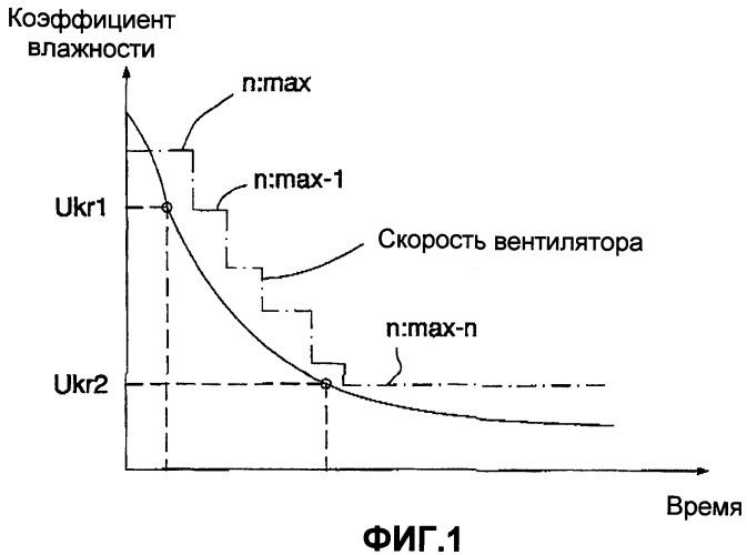 Способ определения потребности в сушильном воздухе в сушилках древесины