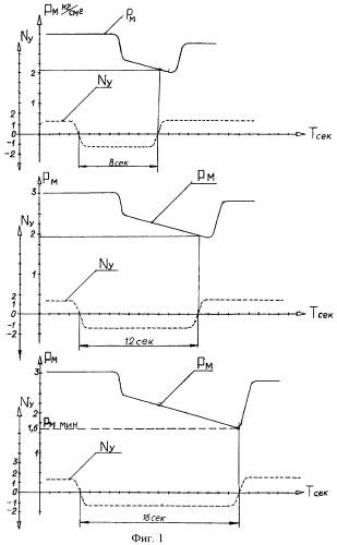 Способ испытаний маслосистемы авиационного газотурбинного двигателя