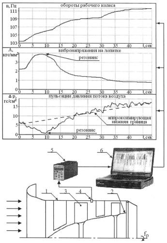 Способ диагностики резонансных колебаний лопаток рабочего колеса в составе осевой турбомашины