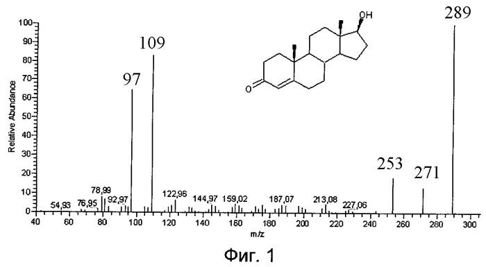 Способ определения эндогенных стероидов в плазме крови человека