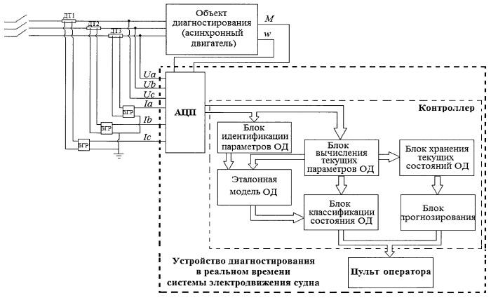 Устройство диагностирования в реальном времени системы электродвижения судна