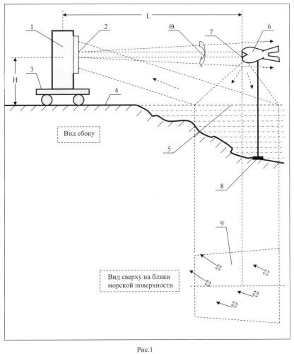 Способ регистрации статистического распределения переотражений лазерного излучения от низколетящей ракеты бликами морской поверхности и устройство для его реализации