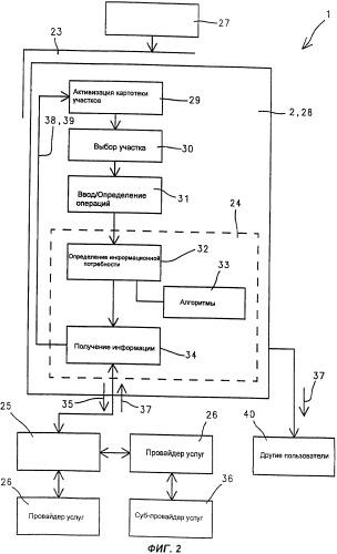 Электронная система обмена данными