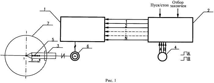Способ автоматического управления электроприводом машины отбора проб газа доменной печи