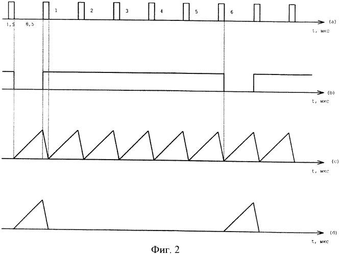 Способ управления импульсным стабилизатором постоянного напряжения