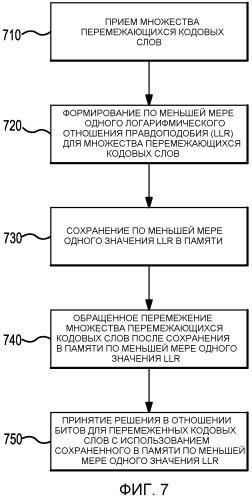 Хранение логарифмических отношений правдоподобия в перемеженном виде для уменьшения аппаратной памяти