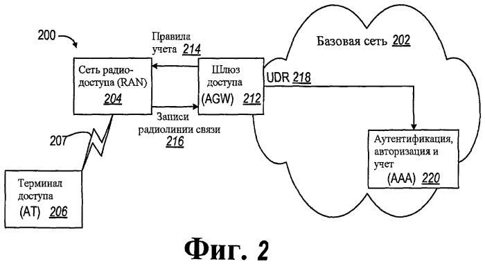 Способ и устройство для учета в мобильной сети пакетной передачи данных
