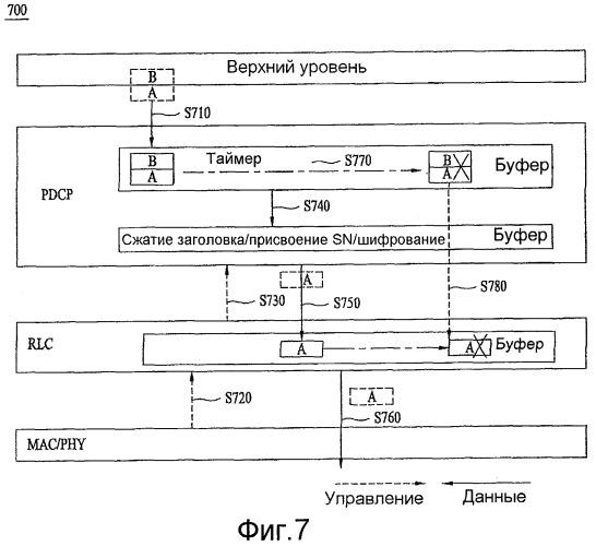 Способ гарантий qos в многоуровневой структуре