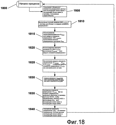 Технологии автоматической регулировки усиления и фильтрации для использования в канальном повторителе